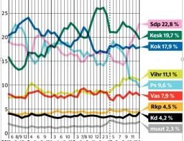 Finnish politics today, January 2016