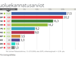 Finnish coalition in crisis – latest poll reveals dissatisfaction with Center Party and almost no support for Future Blues