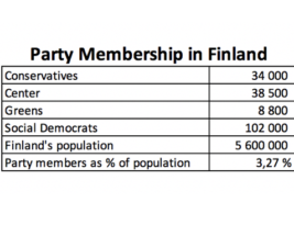 Party political membership is so so small…