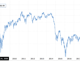 The price of oil – too expensive?