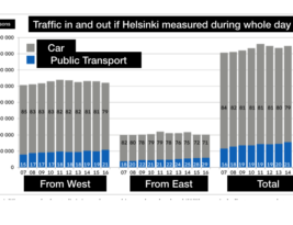 Helsinki fare hikes do not reduce car emissions