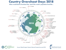 Earth Overshoot Day – EU & USA kill planet