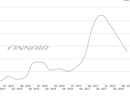 Why have Finnair shares lost 40% in a few weeks?