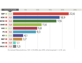 Finland's latest political poll – Social Democrats up!
