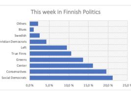 This Week in Finnish Politics