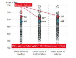 Excellent Education  PISA Results for Finland