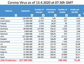 Latest Corona Weekly 13.4.2020