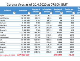 Corona – What Will Final Death Rates Look Like?