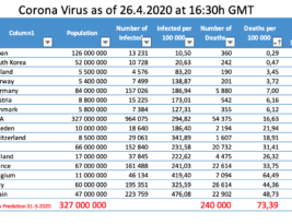 Virus Slows But Not Eradicated Yet…