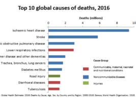 Virus Deaths Threat Worse Than Reality