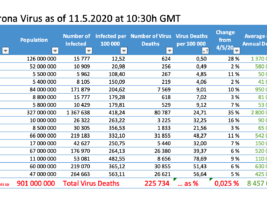 Why Do We Have Much Slower Death Rates?