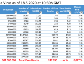 Relief or Not (?) as Virus Deaths Fall